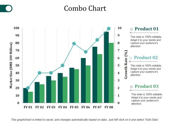 Combo Chart Ppt PowerPoint Presentation Inspiration Slide Portrait