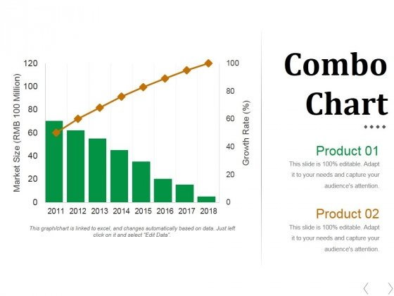 Combo Chart Ppt PowerPoint Presentation Model Gallery