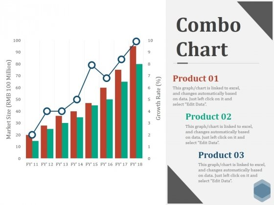 Combo Chart Ppt PowerPoint Presentation Pictures Graphics