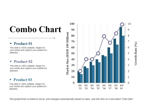 Combo Chart Ppt PowerPoint Presentation Styles Example Introduction