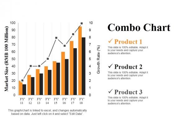Combo Chart Ppt PowerPoint Presentation Summary Slides