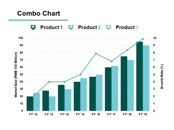 Combo Chart Product Ppt PowerPoint Presentation Ideas Styles