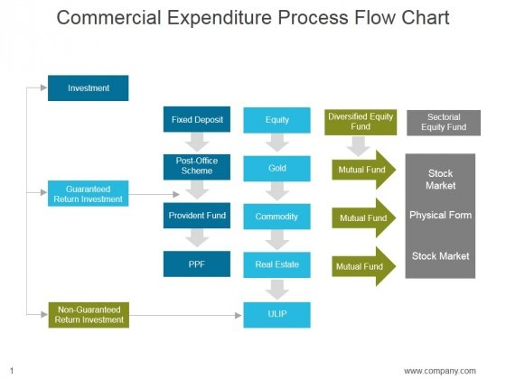 Commercial Expenditure Process Flow Chart Ppt Powerpoint
