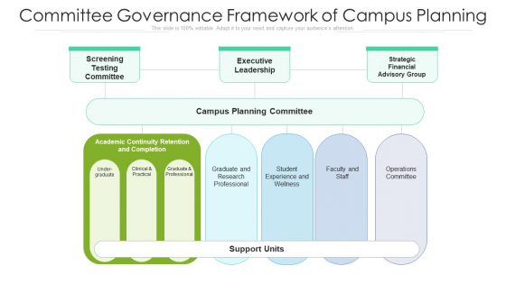 Committee Governance Framework Of Campus Planning Ppt Ideas Layout PDF