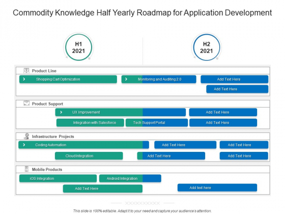 Commodity Knowledge Half Yearly Roadmap For Application Development Pictures