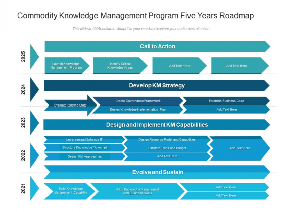 Commodity Knowledge Management Program Five Years Roadmap Demonstration