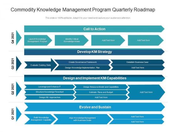 Commodity Knowledge Management Program Quarterly Roadmap Demonstration