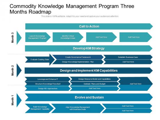 Commodity Knowledge Management Program Three Months Roadmap Background