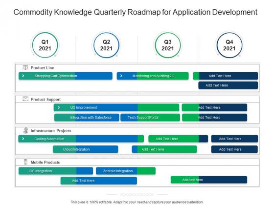 Commodity Knowledge Quarterly Roadmap For Application Development Inspiration