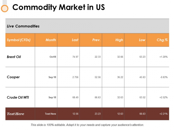 Commodity Market In Us Ppt PowerPoint Presentation Show Background Images