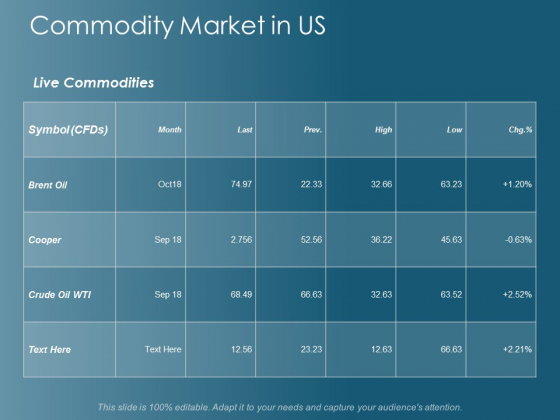 Commodity Market In Us Ppt Powerpoint Presentation Show Demonstration