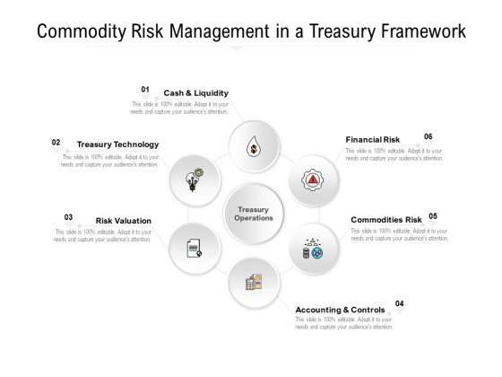 Commodity Risk Management In A Treasury Framework Ppt PowerPoint Presentation Layouts Visual Aids