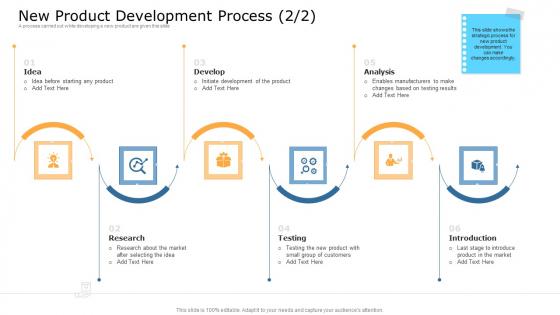 Commodity Unique Selling Proposition New Product Development Process Market Introduction PDF