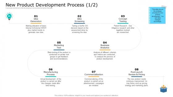 Commodity Unique Selling Proposition New Product Development Process Process Professional PDF