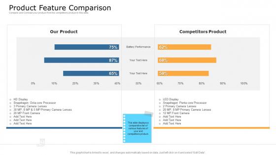 Commodity Unique Selling Proposition Product Feature Comparison Mockup PDF