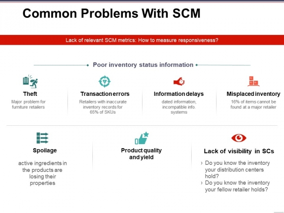 Common Problems With Scm Template 1 Ppt PowerPoint Presentation Gallery Background Images