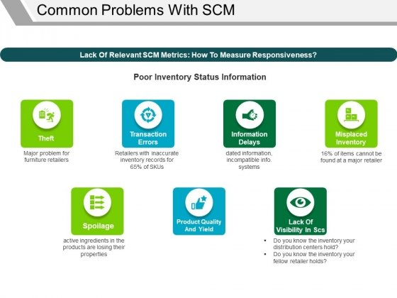 Common Problems With Scm Template 1 Ppt PowerPoint Presentation Gallery Mockup