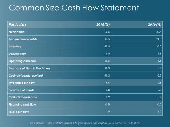 Common Size Cash Flow Statement Ppt Powerpoint Presentation Show Icons