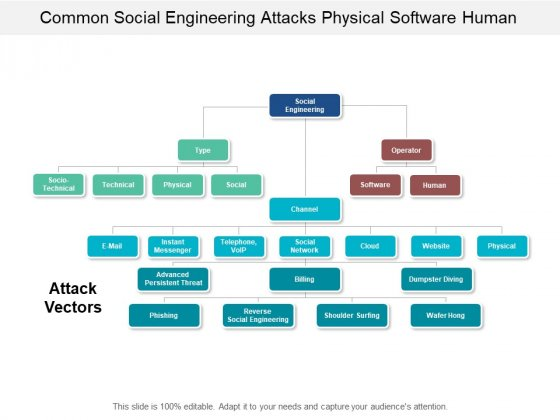 Common Social Engineering Attacks Physical Software Human Ppt PowerPoint Presentation Portfolio Clipart Images