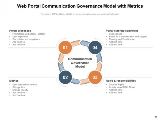 Communication_Management_For_Effective_Governance_Process_Ppt_PowerPoint_Presentation_Complete_Deck_Slide_11