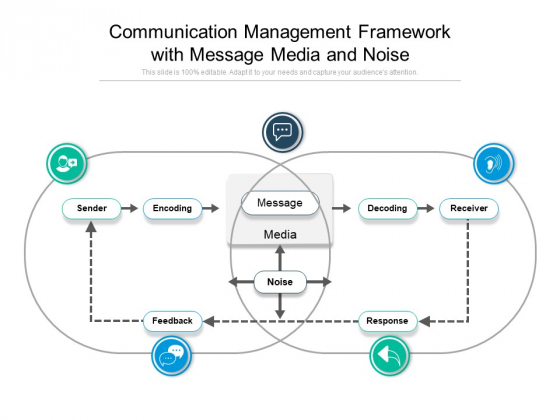 Communication Management Framework With Message Media And Noise Ppt PowerPoint Presentation Inspiration Example PDF