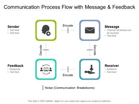Communication Process Flow With Message And Feedback Ppt PowerPoint Presentation Styles Design Templates