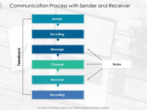 Communication Process With Sender And Receiver Ppt PowerPoint Presentation Infographic Template Design Templates PDF