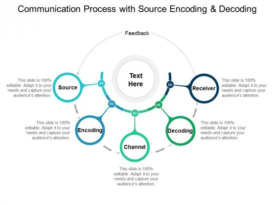 Communication Process With Source Encoding And Decoding Ppt PowerPoint Presentation Styles Styles
