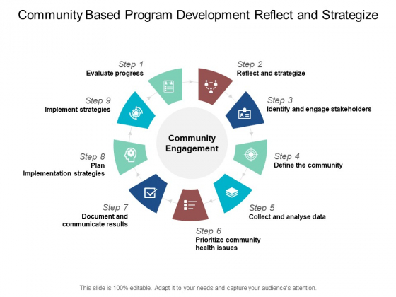 Community Based Program Development Reflect And Strategize Ppt PowerPoint Presentation Slides Template