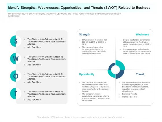 Community Capitalization Pitch Deck Identify Strengths Weaknesses Opportunities And Threats Swot Related To Business Professional Pdf