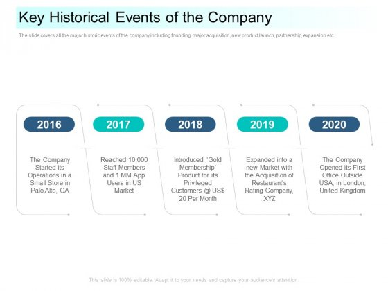 Community Capitalization Pitch Deck Key Historical Events Of The Company Icons Pdf