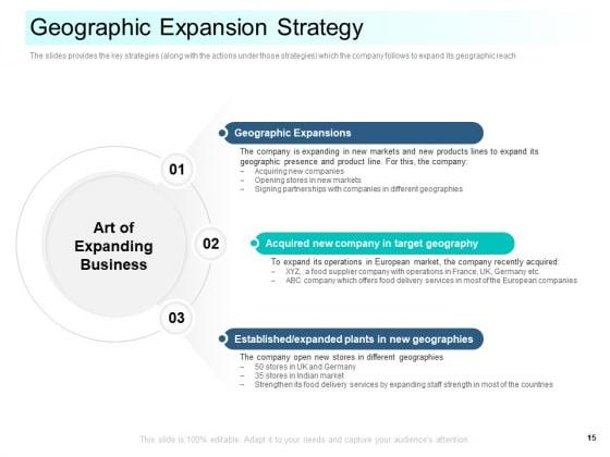 Community_Capitalization_Pitch_Deck_Ppt_PowerPoint_Presentation_Complete_Deck_With_Slides_Slide_15
