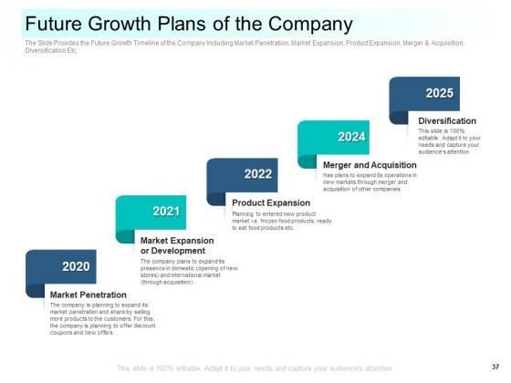 Community_Capitalization_Pitch_Deck_Ppt_PowerPoint_Presentation_Complete_Deck_With_Slides_Slide_37