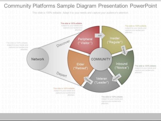Community Platforms Sample Diagram Presentation Powerpoint