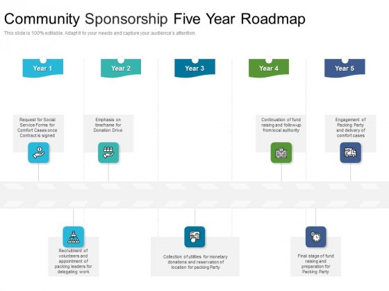 Community Sponsorship Five Year Roadmap Slides