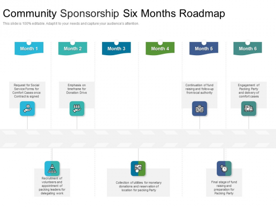 Community Sponsorship Six Months Roadmap Pictures