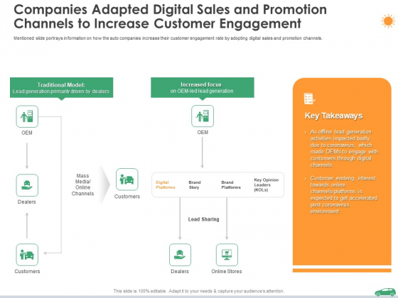 Companies Adapted Digital Sales And Promotion Channels To Increase Customer Engagement Ppt Diagrams PDF