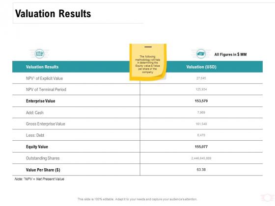 Company Amalgamation Valuation Results Ppt Slides Download PDF