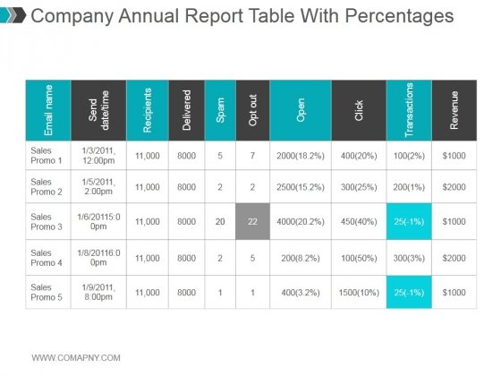 Company Annual Report Table With Percentages Ppt PowerPoint Presentation Slides