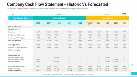 Company Cash Flow Statement Historic Vs Forecasted Demonstration PDF