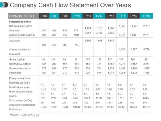 Company Cash Flow Statement Over Years Ppt PowerPoint Presentation Gallery