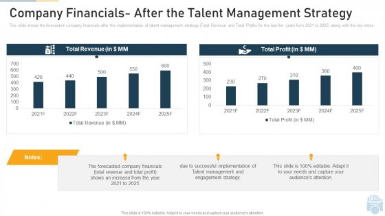 Company Financials After The Talent Management Strategy Ppt Professional Elements PDF