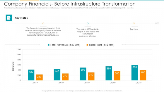 Company Financials Before Infrastructure Transformation Ppt Pictures Files PDF