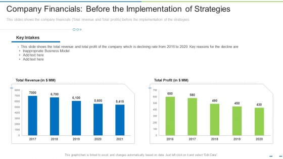 Company Financials Before The Implementation Of Strategies Ppt Layouts Tips PDF