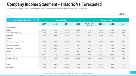 Company Income Statement Historic Vs Forecasted Introduction PDF