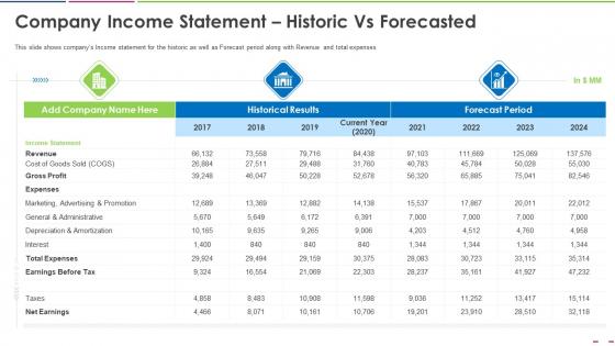 Company Income Statement Historic Vs Forecasted Portrait PDF