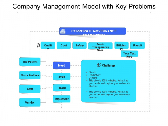 Company Management Model With Key Problems Ppt PowerPoint Presentation File Images PDF