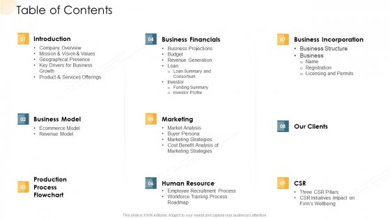 Company Process Handbook Table Of Contents Ppt Professional Images PDF