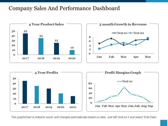 Company Sales And Performance Dashboard Ppt PowerPoint Presentation Show Structure