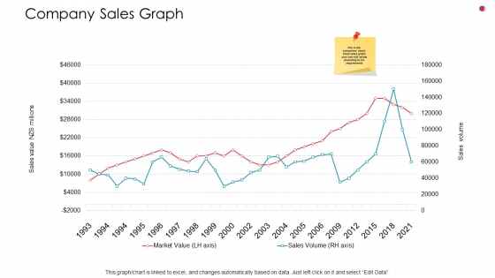 Company Sales Graph Business Analysis Method Ppt Professional Visuals PDF